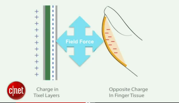 Technologia, która może odmienić ekrany dotykowe