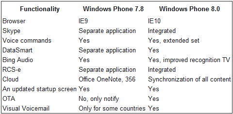 Windows Phone 7.8 bez Internet Explorera 10