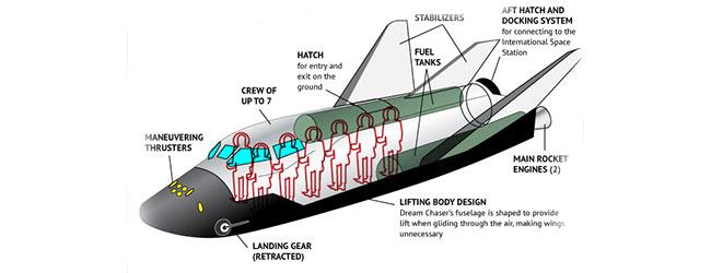 NASA inwestuje 1,1 mld dolarów w kosmiczne taksówki