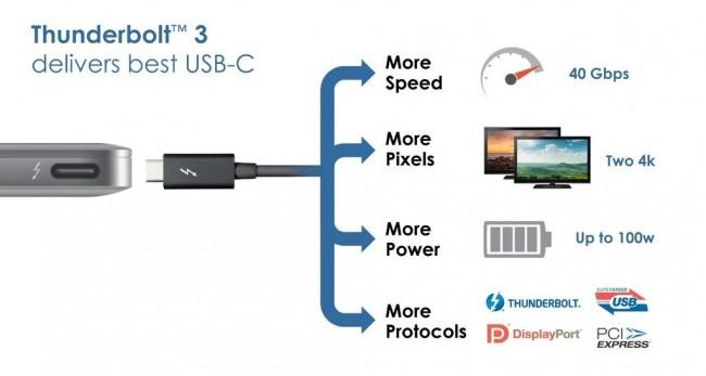 Thunderbolt 3 to bardzo szybki i uniwerslany standard łączności.