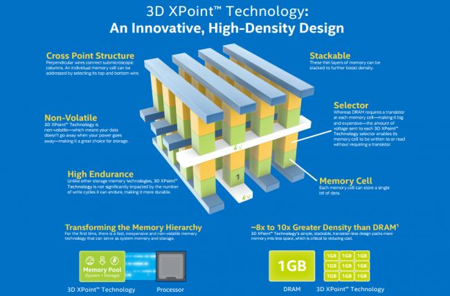 Dyski Intel Optane będą zawierać pamięci 3D XPoint.