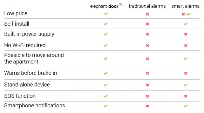 Elephant Door: podstawowe funkcje