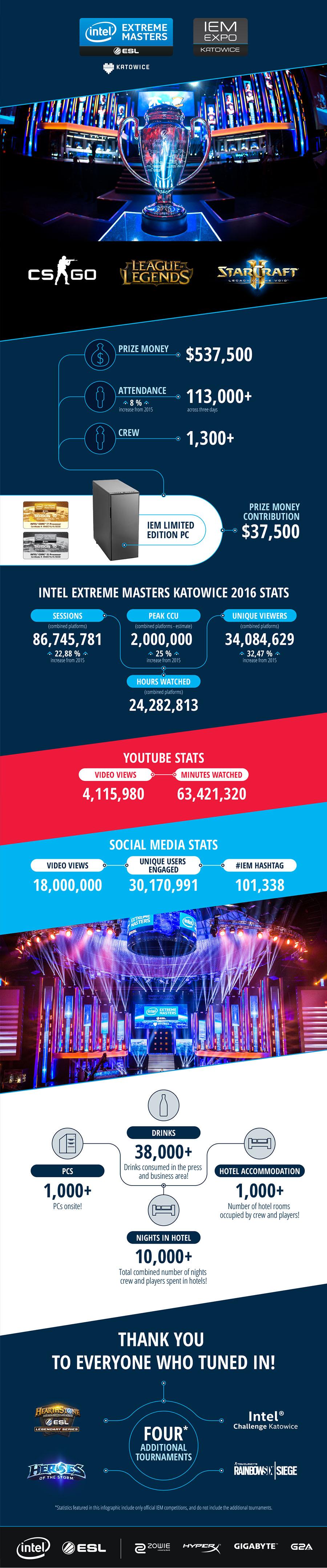 Infografika IEM 2016