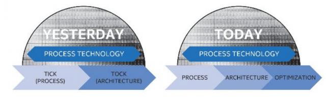 Intel zmienił harmonogram Tick-Tock na PAO.