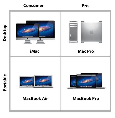 Mac-Grid