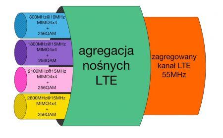 Agregacja LTE w wykonaniu Orange wykorzystuje cztery kanały.