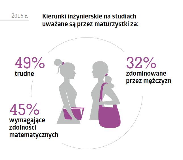 Kobiety w technologiach - analiza raportu