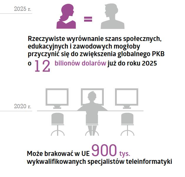 kobiety-w-technologiach-raport-7