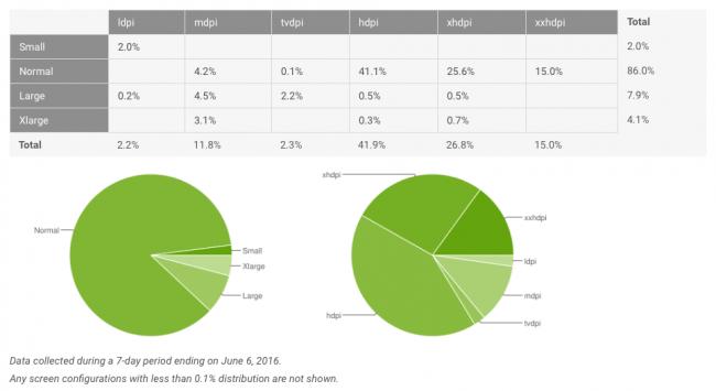 Android-6-0-Marshmallow-fragmentacja-czerwiec-3