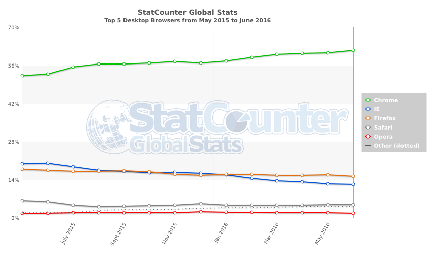 StatCounter-browser-ww-monthly-201505-201606