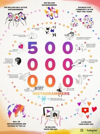 instagram-500-milionow