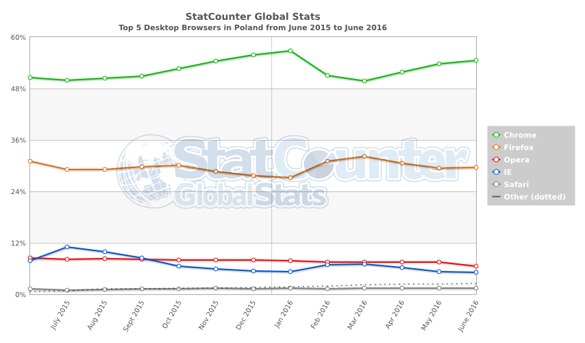 StatCounter-browser-PL-monthly-201506-201606