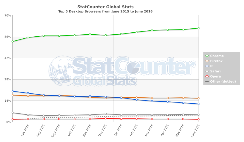 StatCounter-browser-ww-monthly-201506-201606