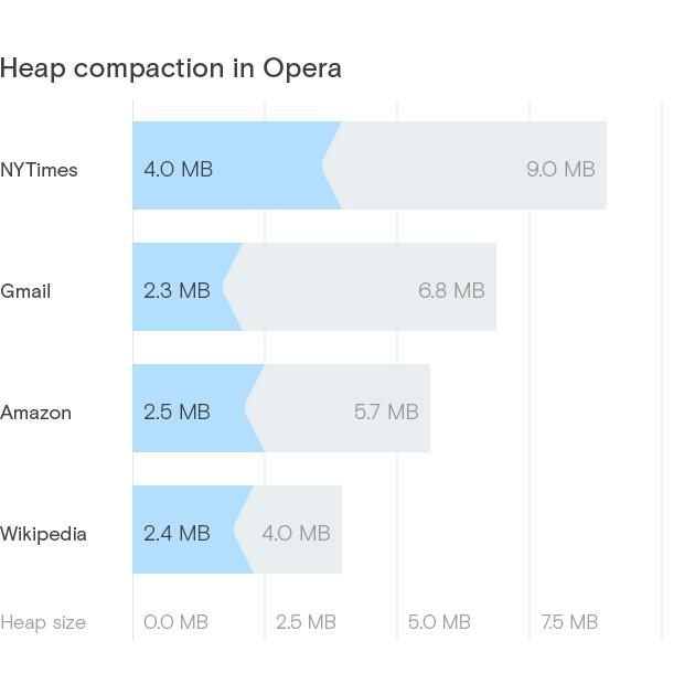 Opera zużywa mniej pamięci