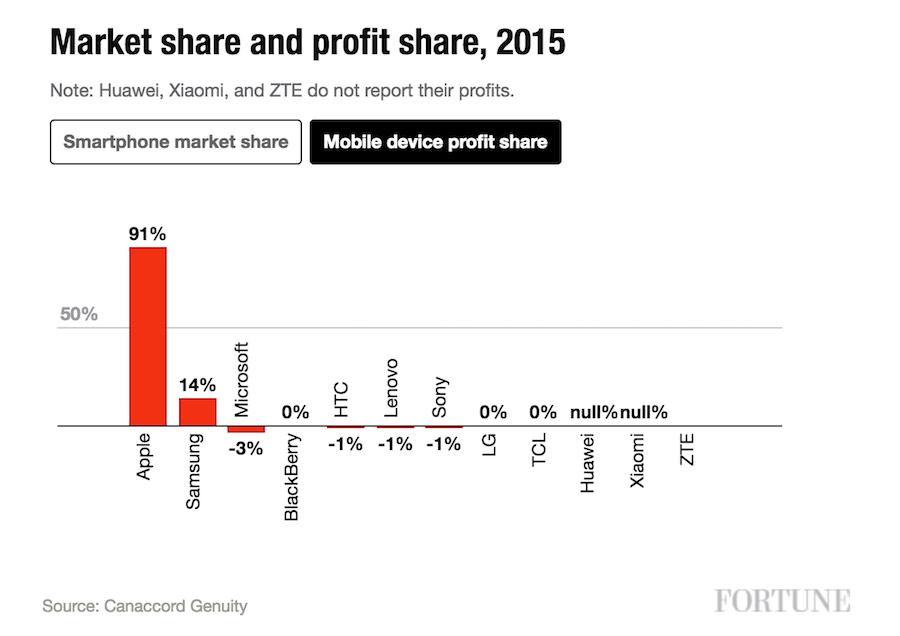 Apple i Samsung - zyski z rynku smartfonow