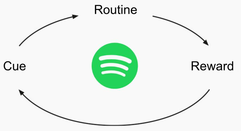 Spotify Release Radar zawiera dużo psychologii behawioralnej.