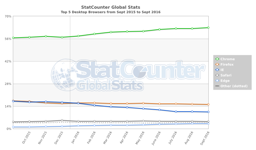 StatCounter-browser-ww-monthly-201509-201609