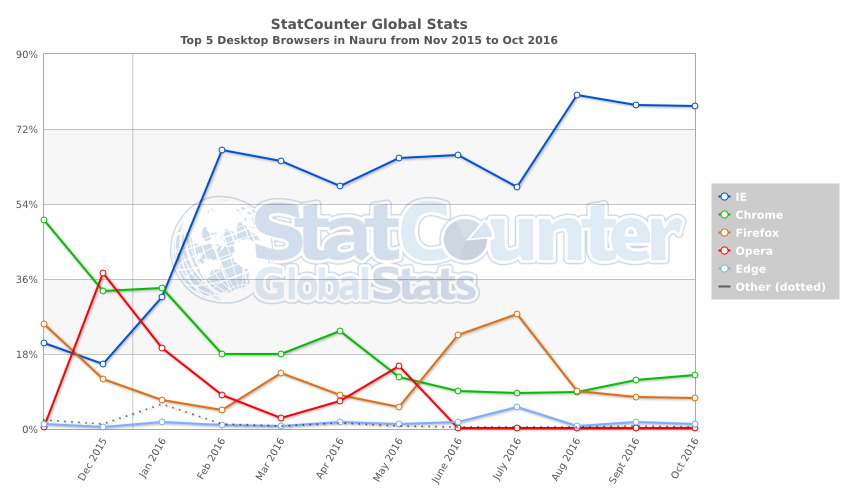 statcounter-browser-nr-monthly-201511-201610