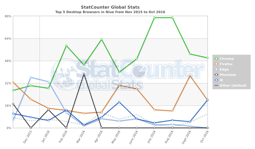 statcounter-browser-nu-monthly-201511-201610