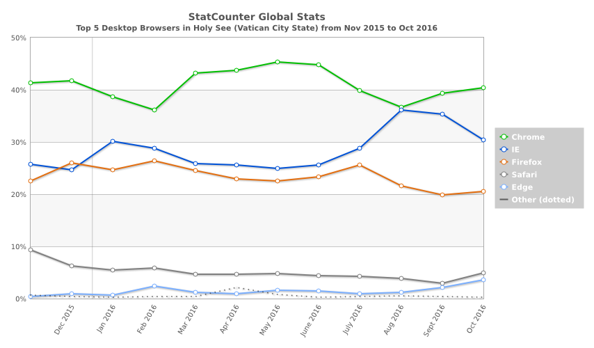 statcounter-browser-va-monthly-201511-201610