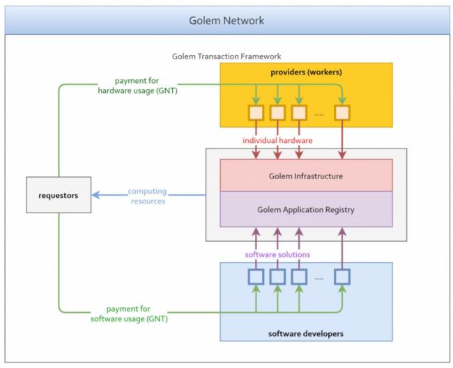 Schemat działania Golema
