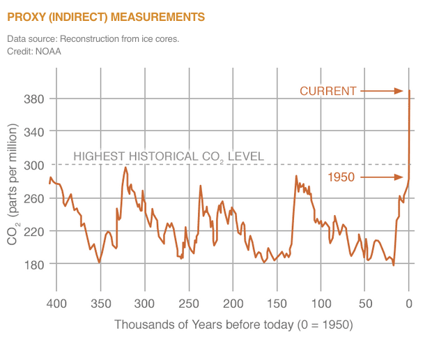 nasa-co2-graph