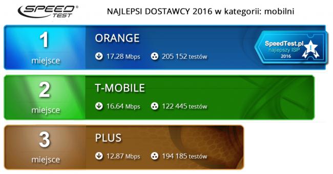 Najszybszy Internet w Polsce 2016