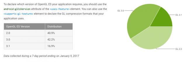 Fragmentacja Androida - Froyo - Android 7.1 Nougat - styczeń 2017