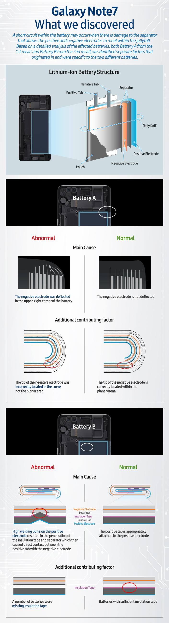 Galaxy Note 7 wybucha - Samsung wyjaśnia dlaczego