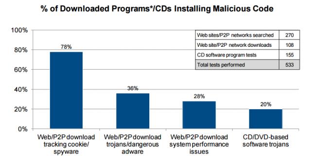 78% ściągniętych z P2P pirackich programów próbowało instalować złośliwy kod