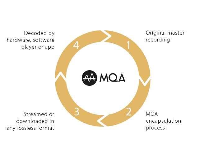 Tidal Masters i kodek MQA to nowa jakość streamingu.