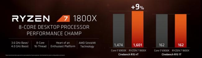 AMD Ryzen wydajność