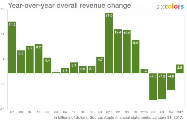 Apple-dynamika-przychodow
