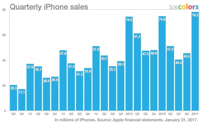 Apple-sprzedaz-iPhone