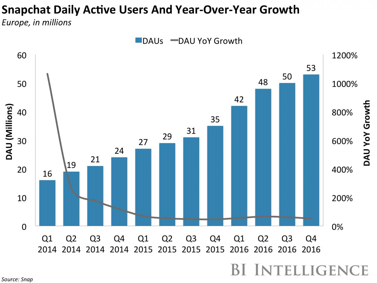 Snapchat - liczba ludzi