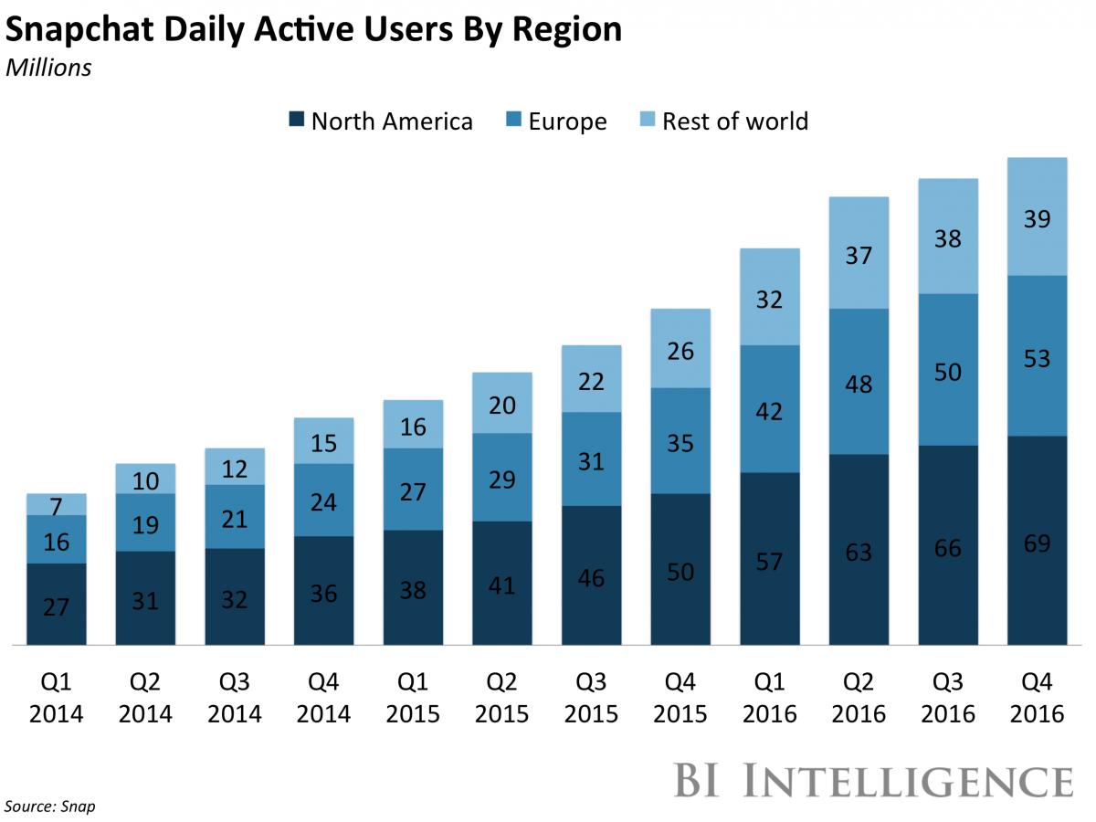 Snapchat - userzy geografia