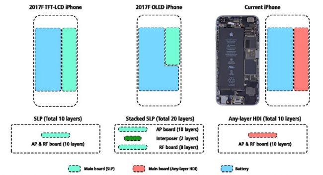 iPhone 8 iPhone 7s bateria