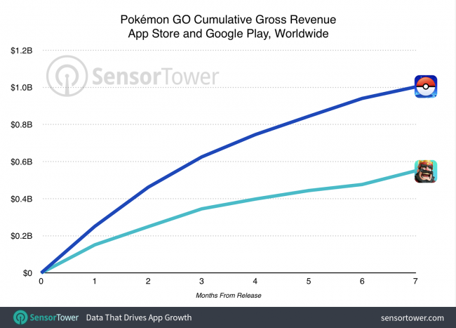 Pokemon GO 1 mld Sensor Tower