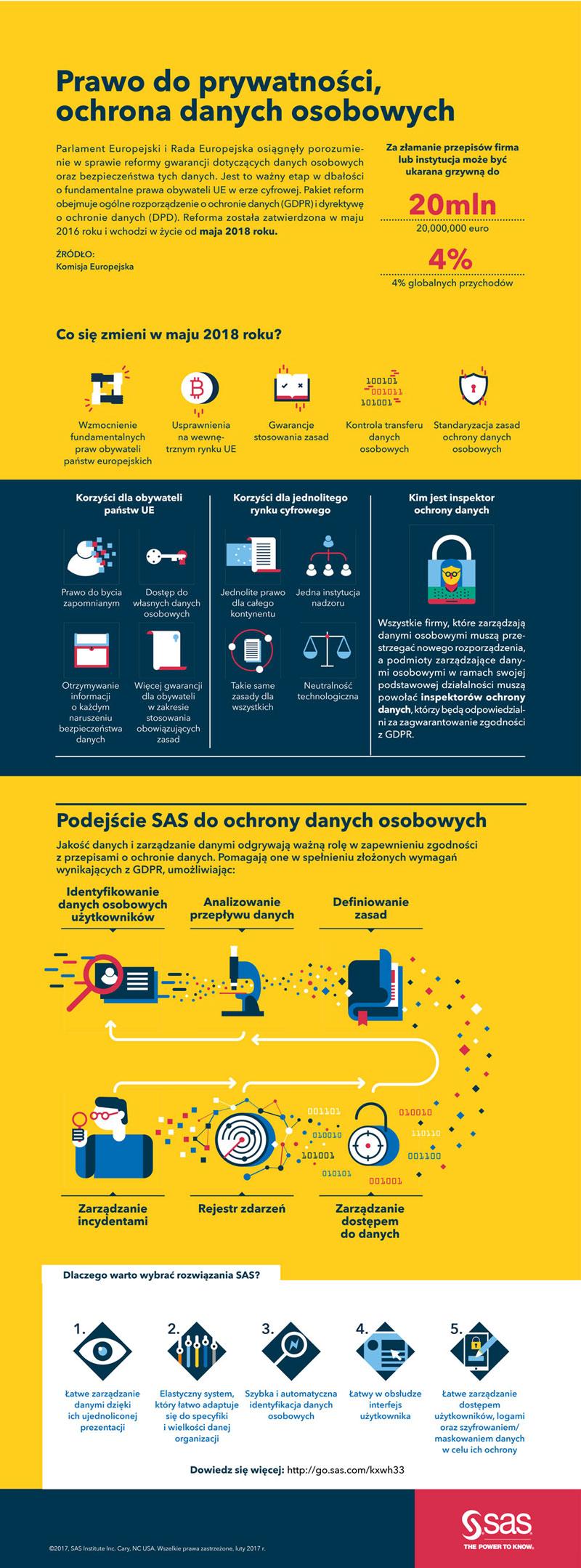 SAS Polska infografika