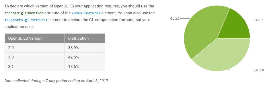 android fragmentacja kwiecień 2017