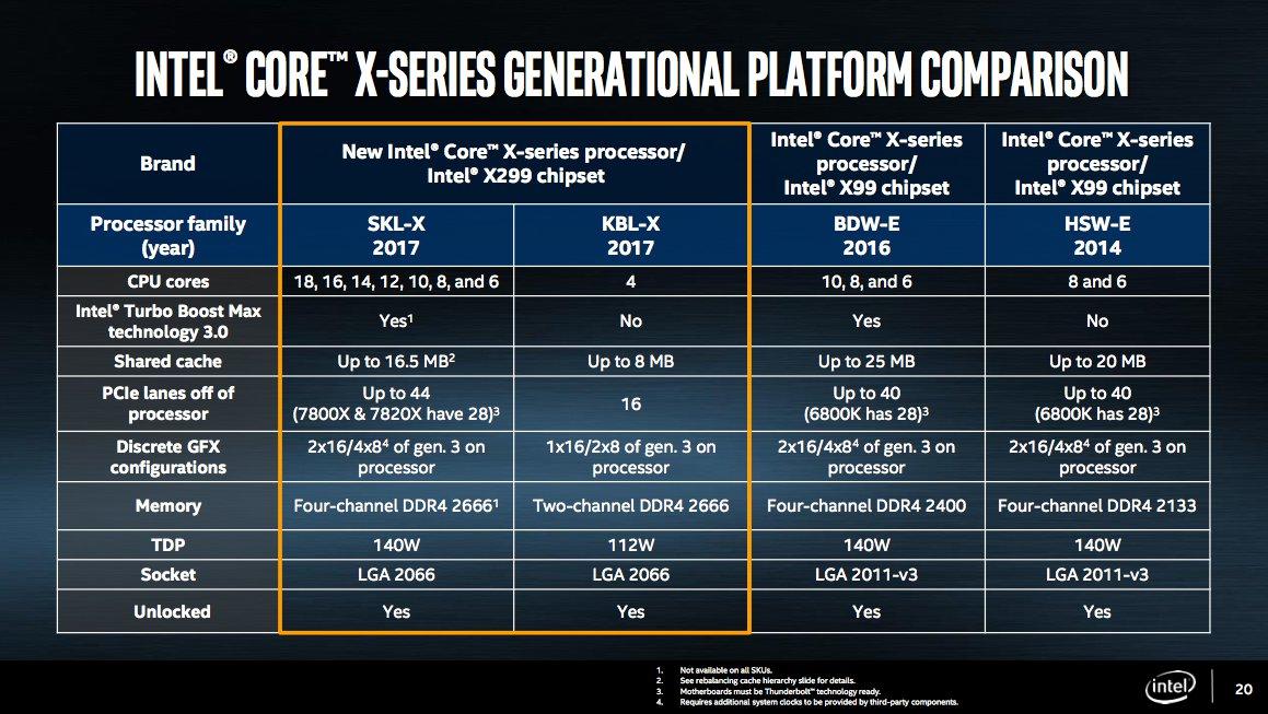 Intel zaprezentował procesory Intel Core i9