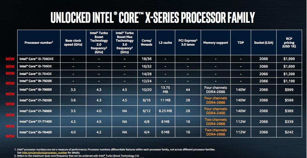 Do rodziny procesorów Intel Core i9 będzie należeć łącznie pięć układów, które są wyposażone w kolejno 18, 16, 14, 12 oraz 10 rdzeni.