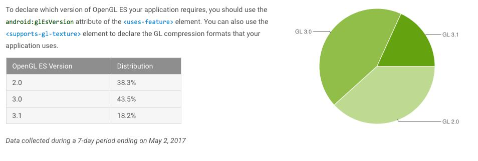 fragmentacja androida maj 2017 nougat