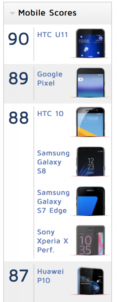 HTC U11 ranking foto DxO