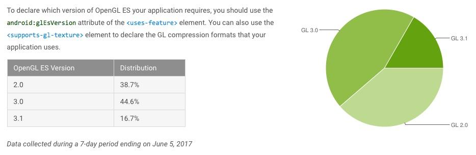 fragmentacja androida czerwiec 2017