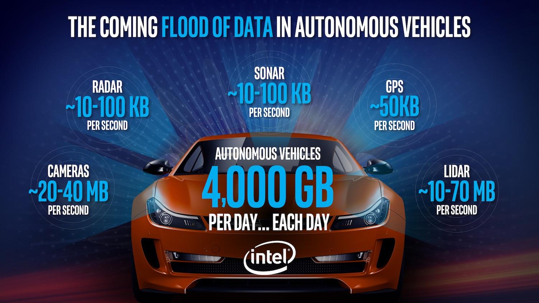 Intel - samochód autonomiczny