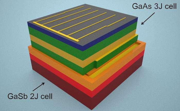 ogniwo fotowoltaiczne pelne spektrum