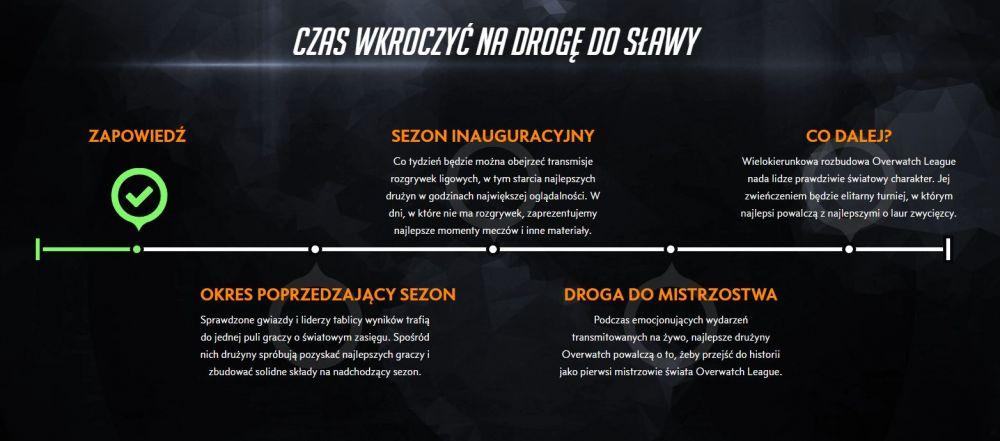 overwatch league druzyny