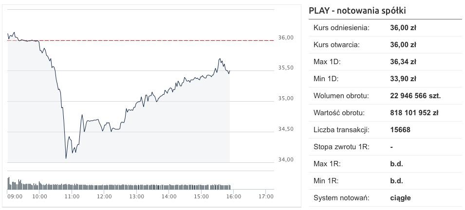 play debiut giełda cena akcji