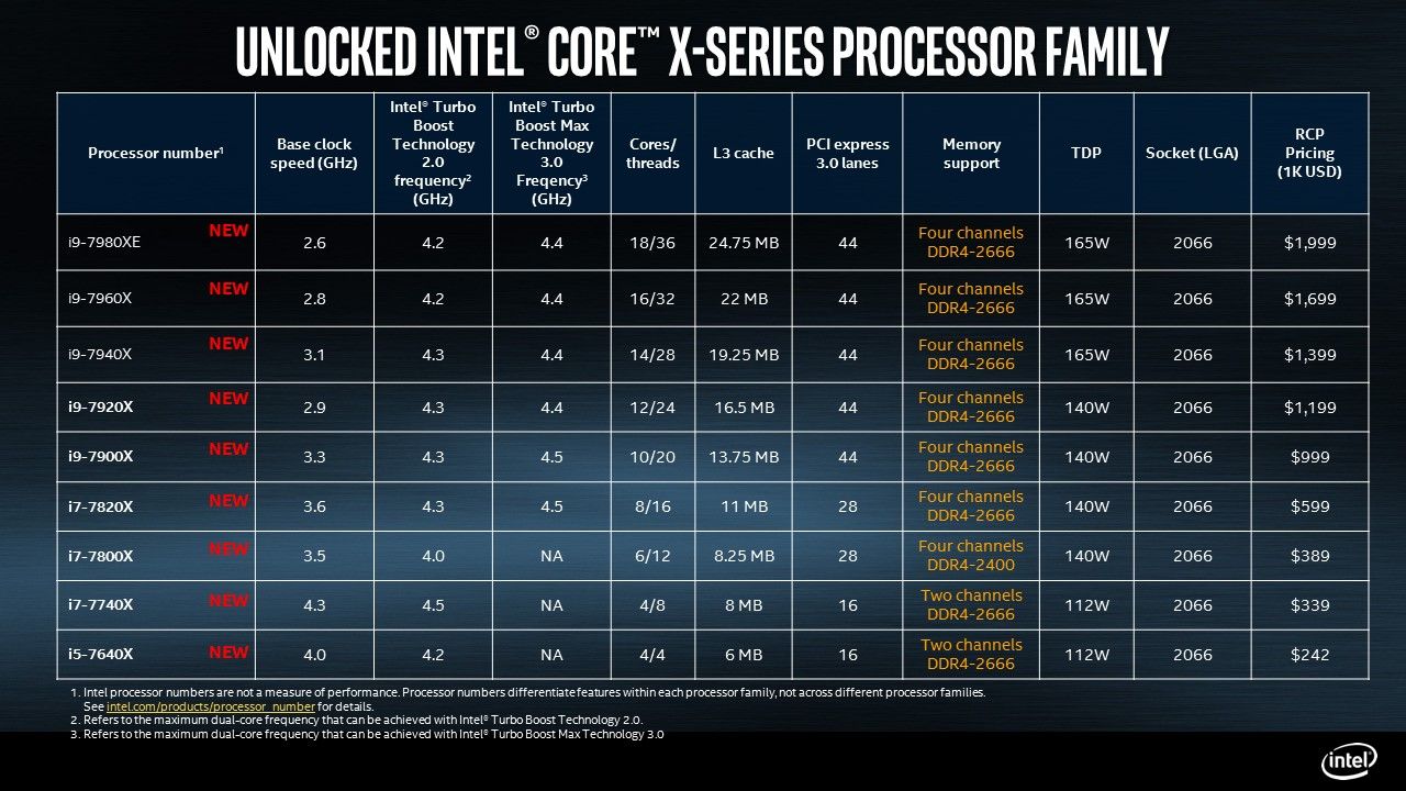 Pod koniec czerwca Intel zapowiedział zupełnie nową linię procesorów Core i9 należącś do serii Core X.